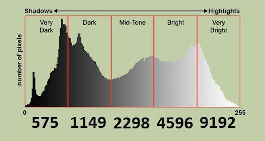 Pixels and tones in the histogram
