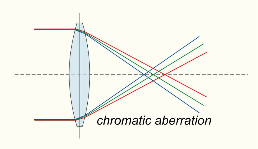Chromatic Aberration – What it is and How to Avoid It