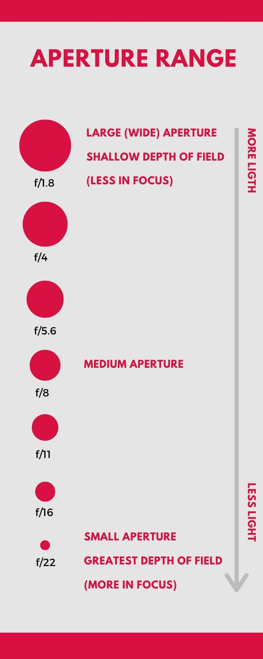 An infographic about aperture range.